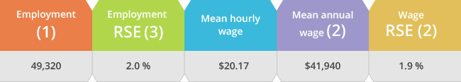 Employment estimate and mean wage
