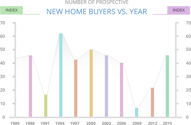 New Home Buyers vs Years