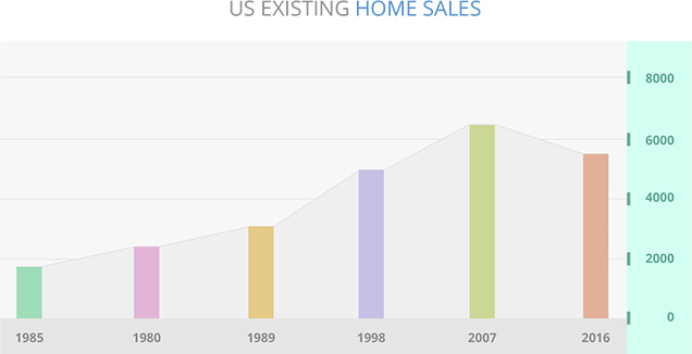 US exisiting Home Sales