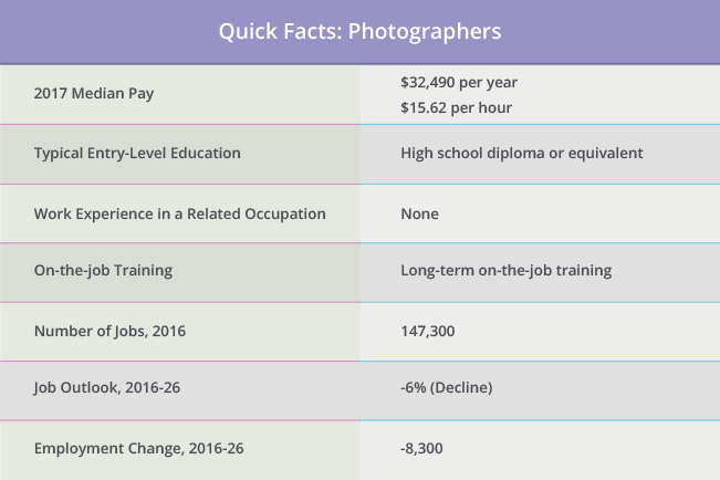 Quick Facts: Photographers
