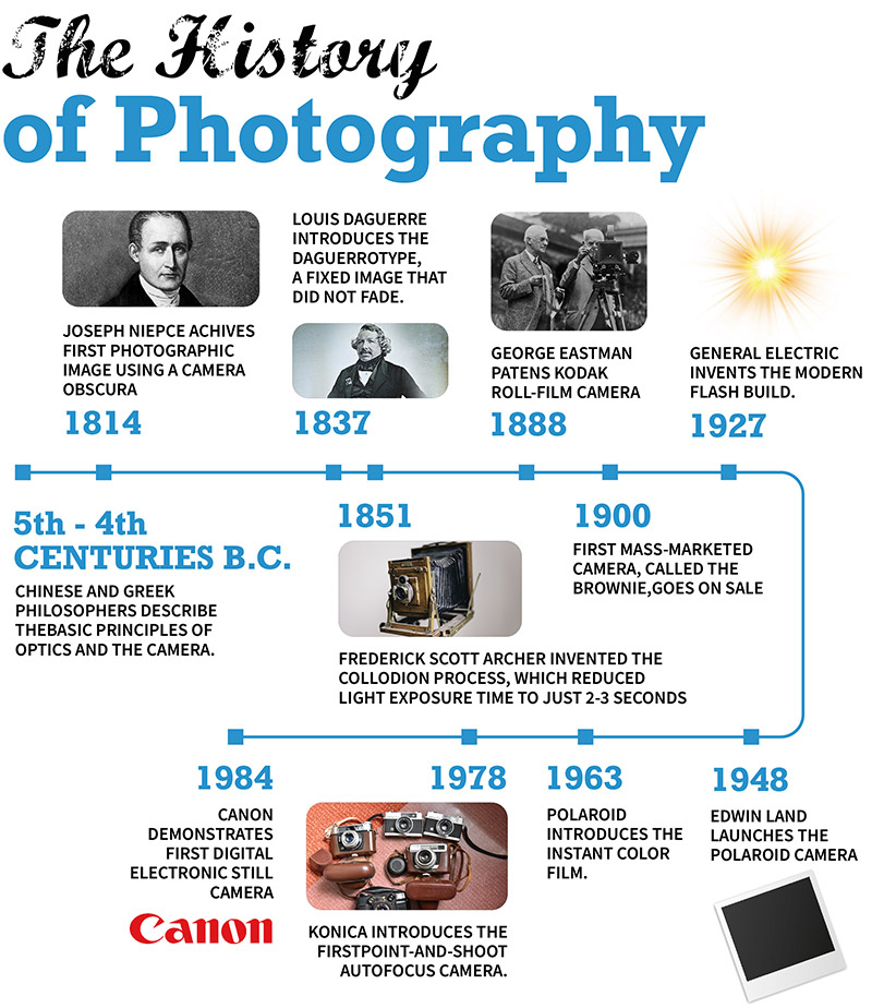 The History of Photography- A Brief Timeline