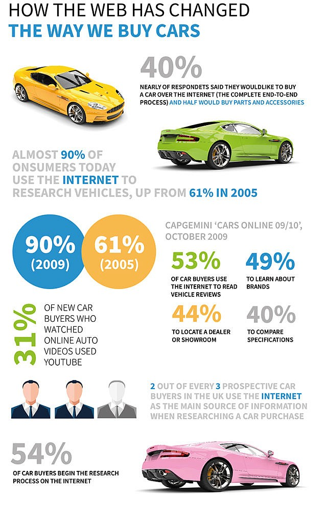 The Way We Buy Cars
